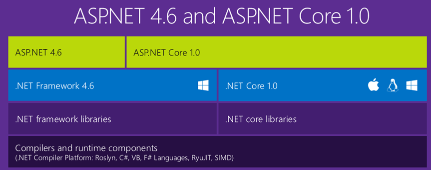 comparison_aspnet_netcore