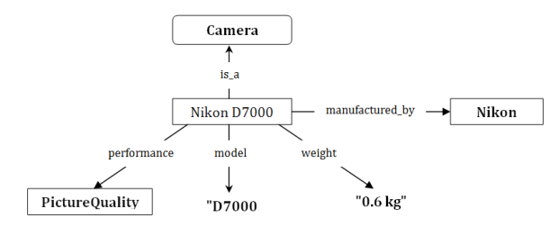 rdf_diagram_camera
