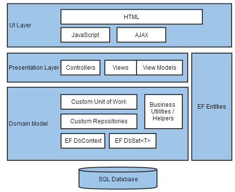 ef_domain_model_abstracted