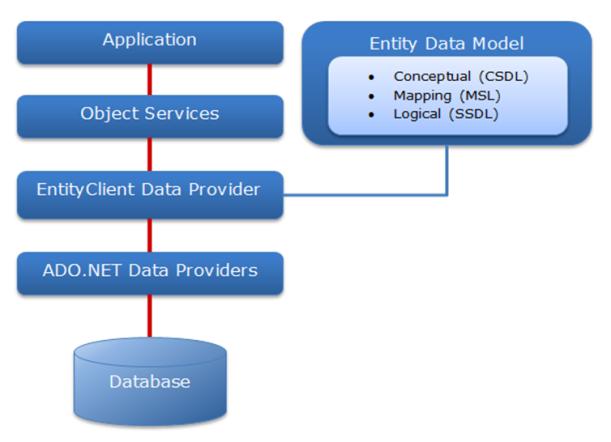 entity_framework_architecture